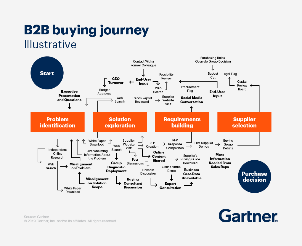 gartner_b2b_buyer_journey