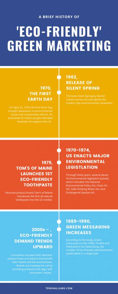 A Brief History of Eco-friendly Green Marketing Timeline Infographic