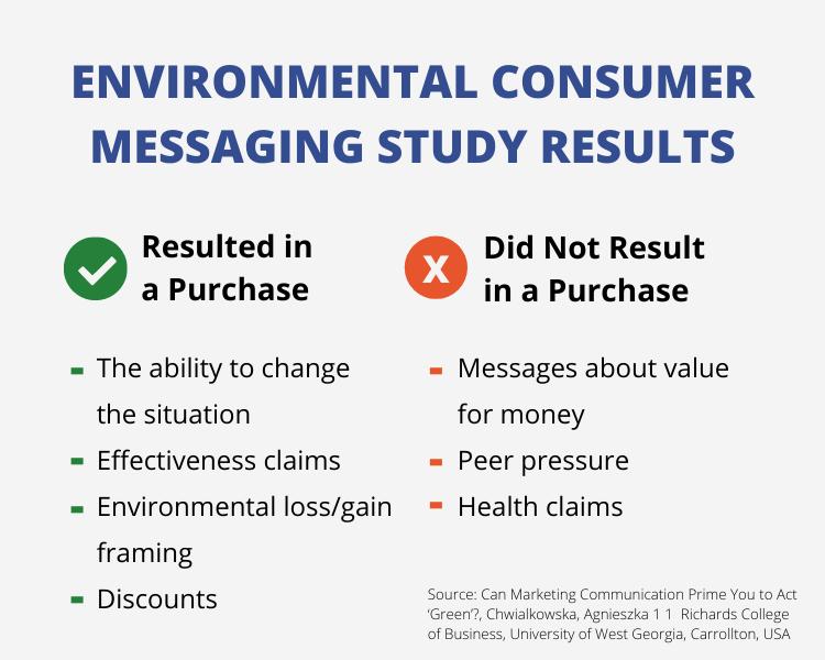 environmental consumer messaging study results